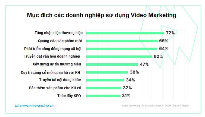 muc-dich-su-dung-video-marketing-cua-doanh-nghiep