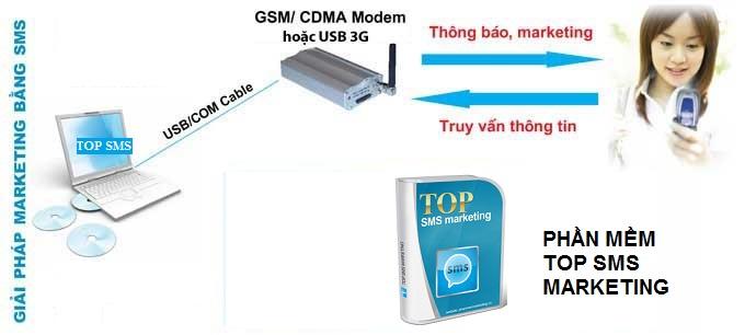 cach-lam-sms-marketing-bang-phan-mem-nhan-tin-spam-sms