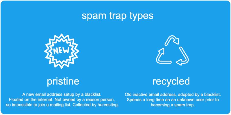 spam traps là gì ? Cách tránh xa các bẫy thư racs