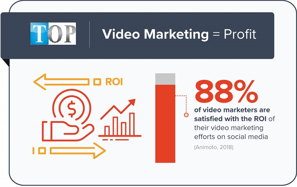 Video-marketing-ROI