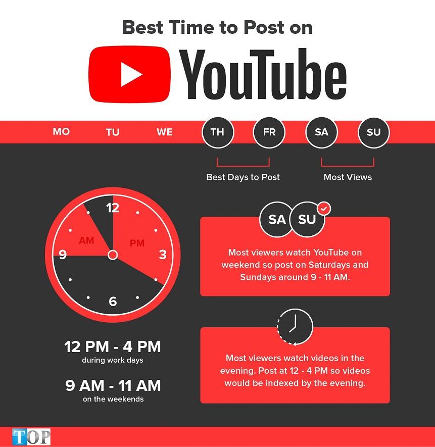 thoi-gian-tot-nhat-dang-video-tren-youtube