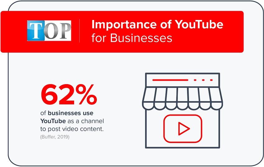 tam-quan-trong-cua-Youtube-trong-kinh-doanh