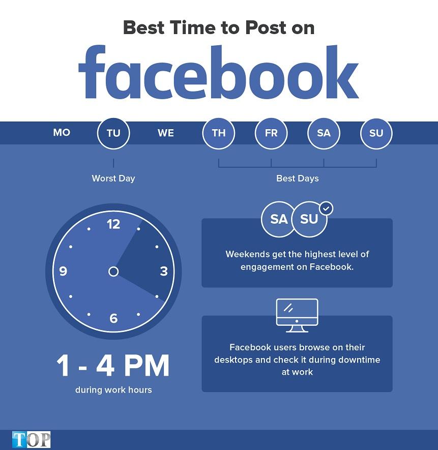 thoi-gian-tot-nhat-dang-facebook