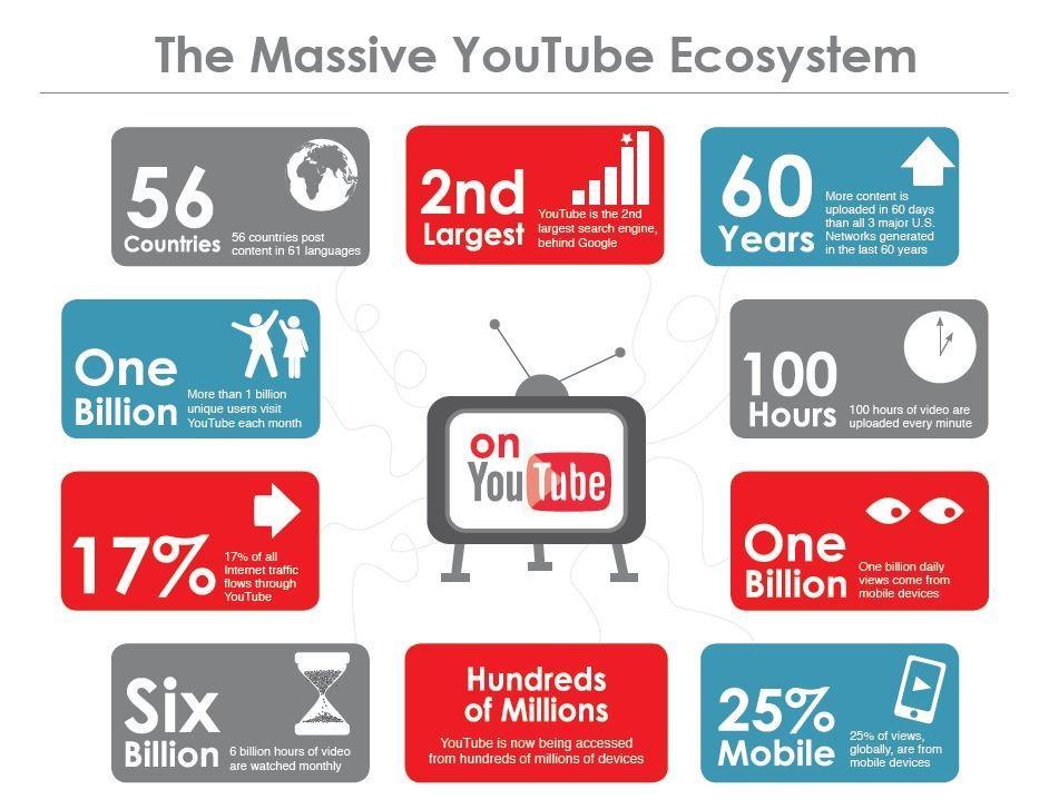 huong-dan-youtube-marketing-nguoi-moi-bat-dau
