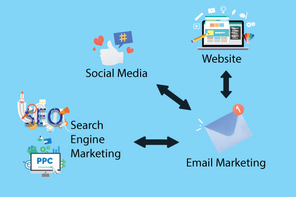 phoi-hop-email-marketing-voi-cac-cong-cu-marketing-online