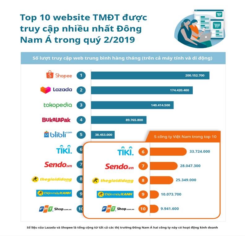 top-10-website-thuong-mai-dien-tu-truy-cap-nhieu-nhat