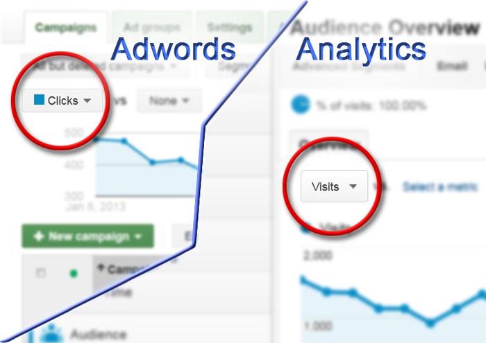 lien-ket-google-adwords-va-analytics