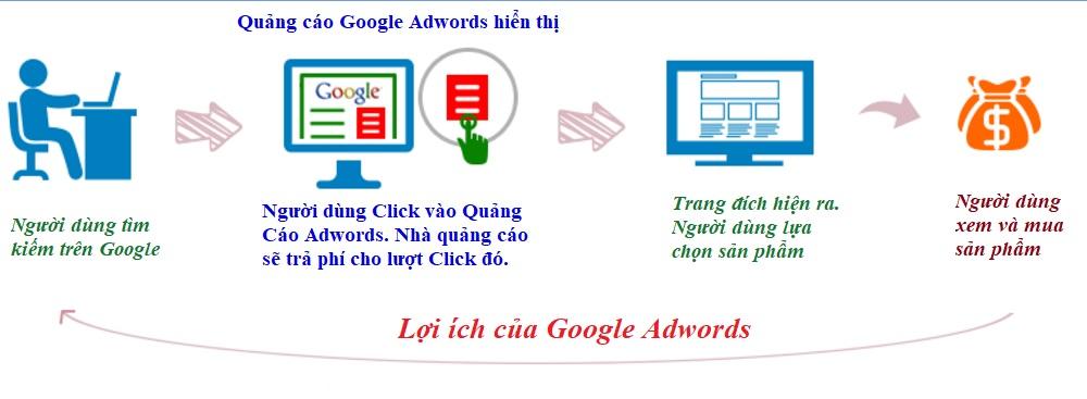 loi-ich-cua-google-adwords