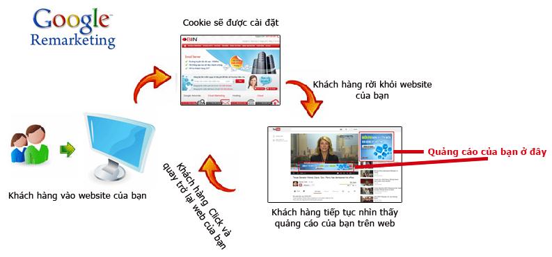 loi-ich-google-adwords-remarketing-tiep-thi-lai