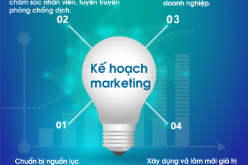 to-chuc-ke-hoach-marketing-hau-covid-19