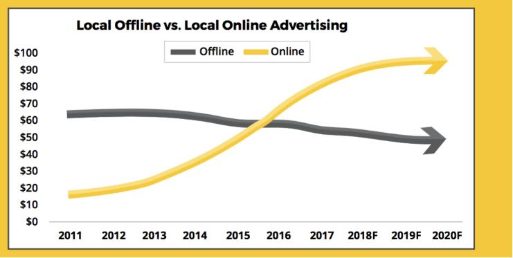 phan-biet-tiep-thi-truyen-thong-vs-digital-marketing