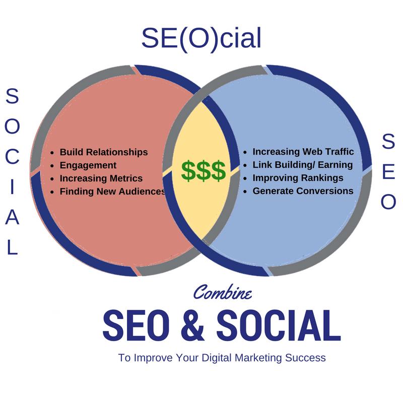 social-media-marketing-anh-huong-seo