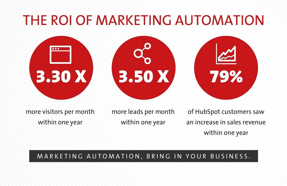 ROI-Marketing-Automation