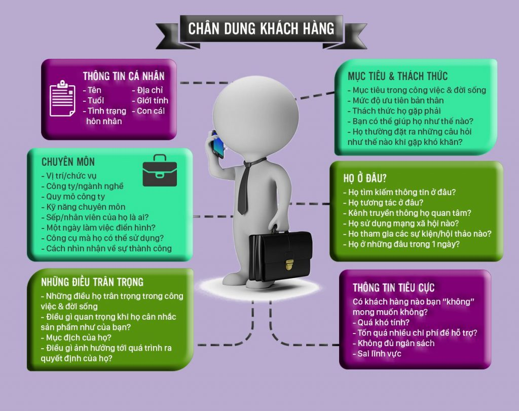 phan-nhom-khach-hang-de-gui-tin-nhan-sms-marketing