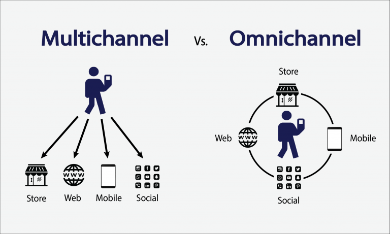 phan-biet-omnichannel-multichannel