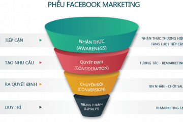 mo-hinh-pheu-email-marketing