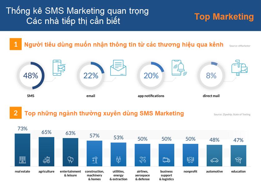 thong-ke-tiep-thi-sms-marketing