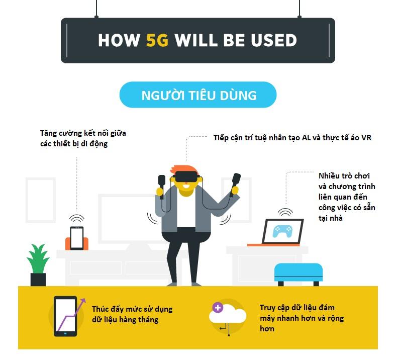 5G-duoc-su-dung-nhu-the-nao