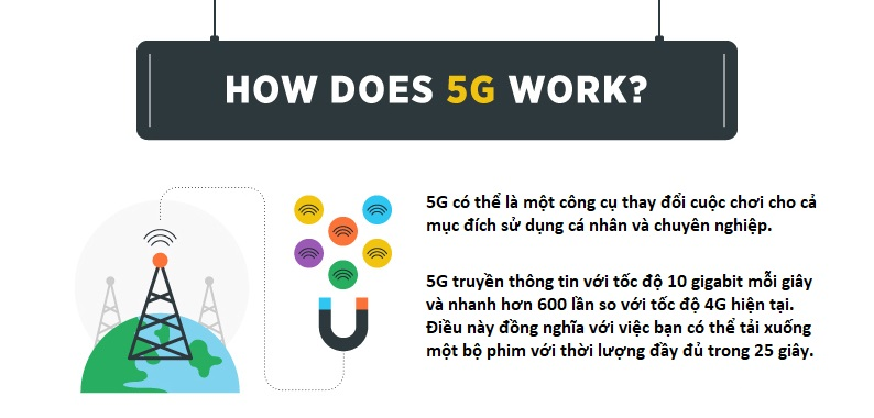 5G-hoat-dong-nhu-the-nao