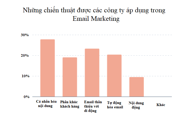 cac-chien-thuat-thuong-su-dung-cho-email-marketing