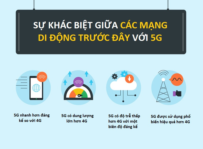 su-khac-biet-giua-5G-4G