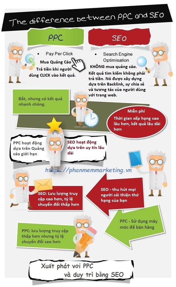 do-hoa-infographic-so-sanh-seo-ppc