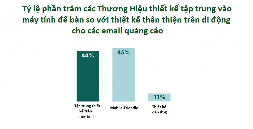 du-lieu-thong-ke-thiet-ke-email-marketing-tren-desktop-mobile