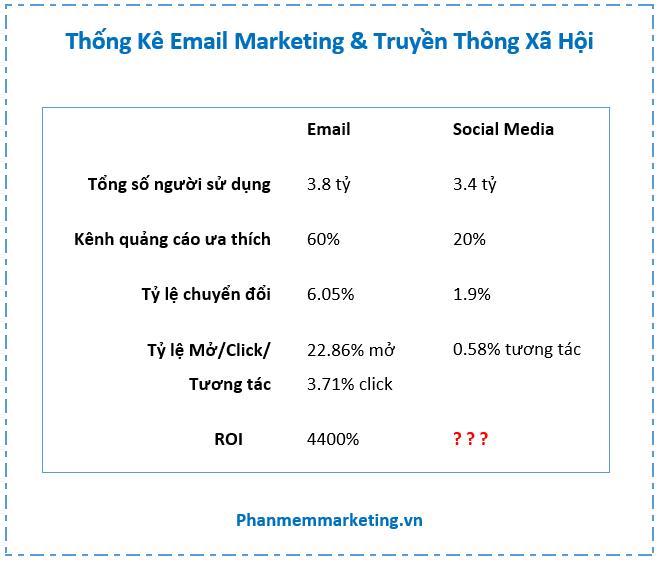 email-marketing-va-truyen-thong-xa-hoi