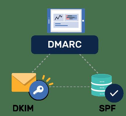 dmarc-dkim-spf-lien-quan-nhu-the-nao