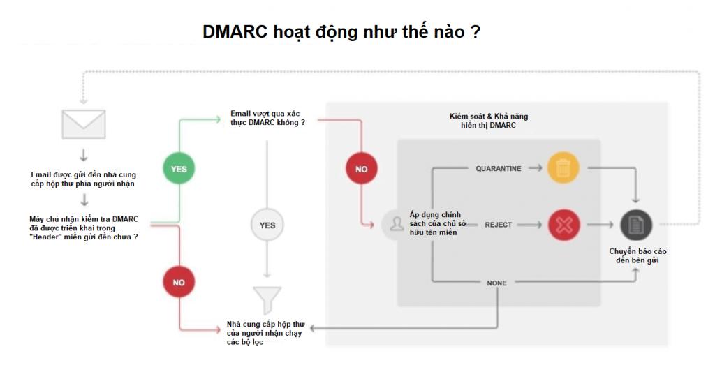 dmarc-hoat-dong-nhu-the-nao
