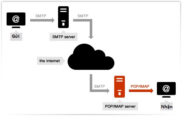 email-server-pop3-la-gi